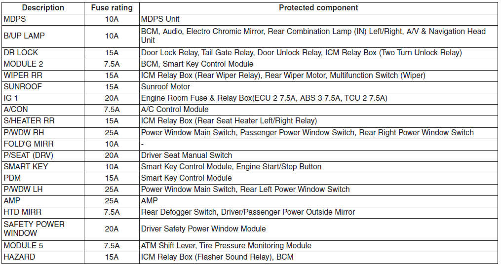 Hyundai Tucson - Fuse  Relay Panel Description
